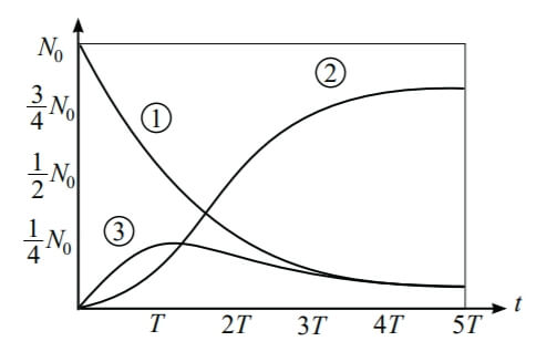 ฟิสิกส์ 9 วิชาสามัญ